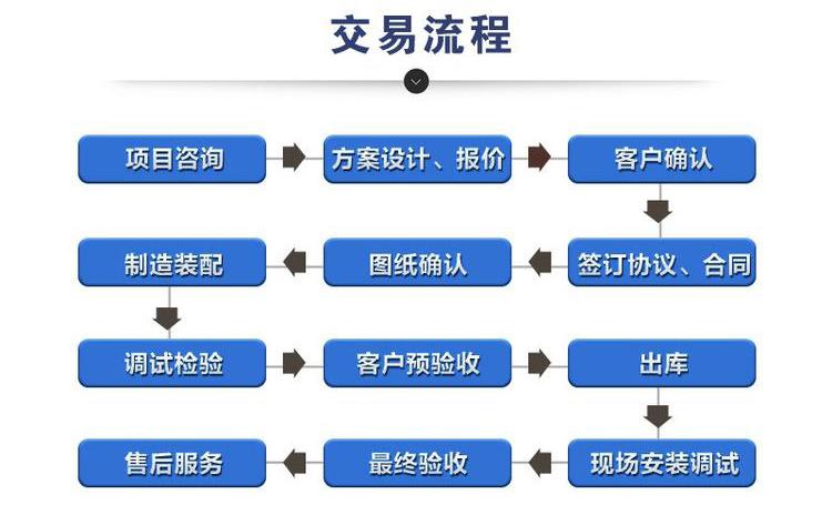 一扬铸业交易流程